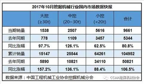 2017年10月挖掘机械行业数据快报